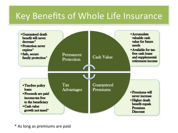Whole Life Insurance Guaranteed Death Benefit And Premiums